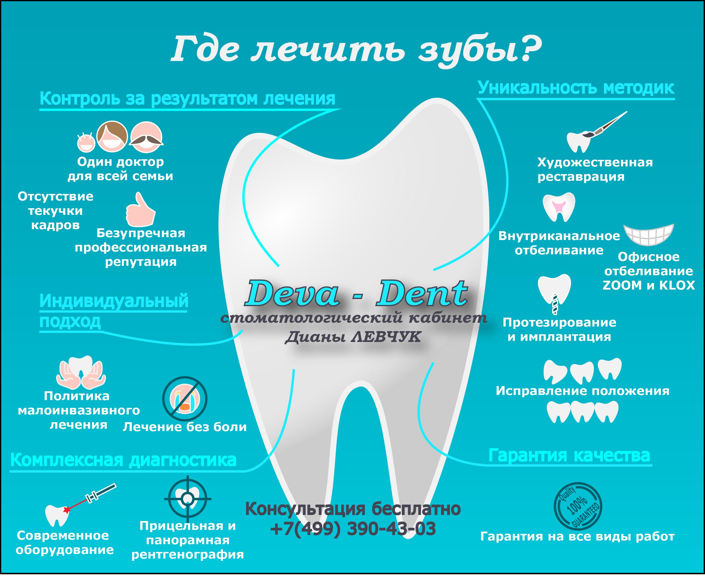 стоматологический кабинет доктор ухта